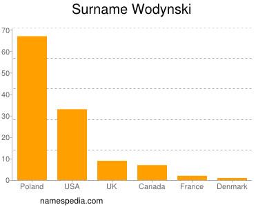 Surname Wodynski