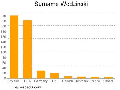 Surname Wodzinski
