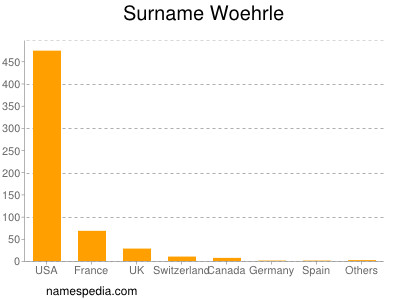 Surname Woehrle