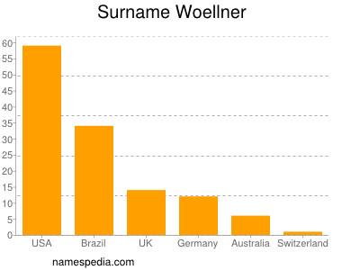 Surname Woellner