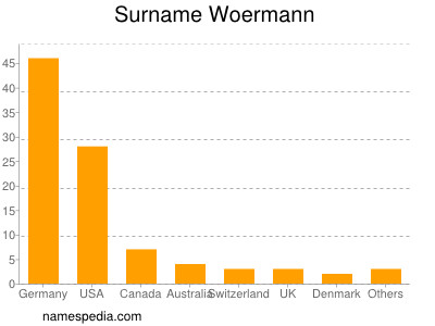 Surname Woermann