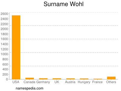 Surname Wohl
