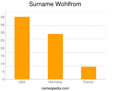 Surname Wohlfrom