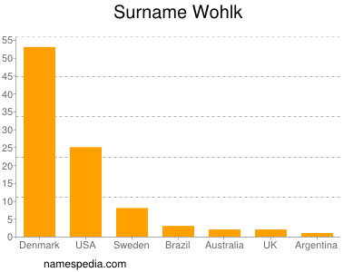 Surname Wohlk