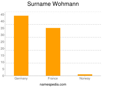 Surname Wohmann