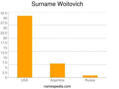 Surname Woitovich