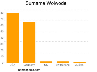 Surname Woiwode