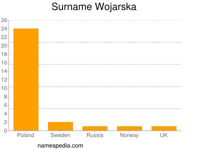 Surname Wojarska