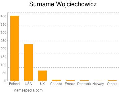 Surname Wojciechowicz