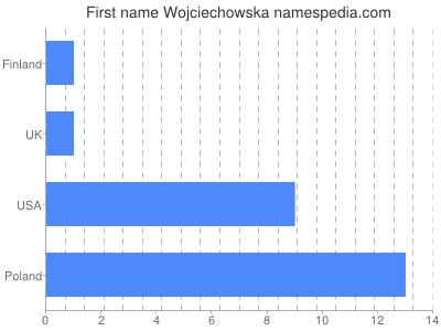 Given name Wojciechowska