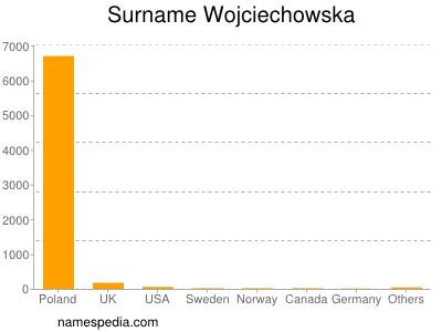 Surname Wojciechowska