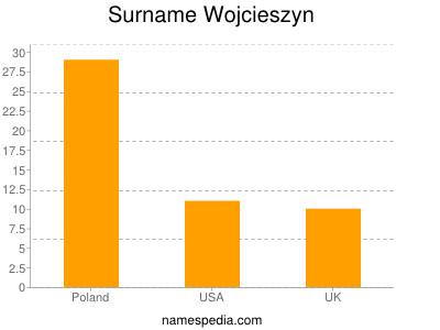 Surname Wojcieszyn