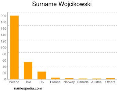Surname Wojcikowski
