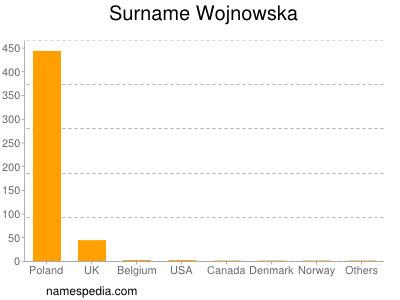 Surname Wojnowska