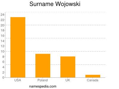 Surname Wojowski