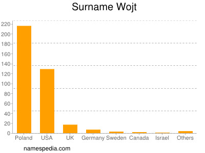 Surname Wojt