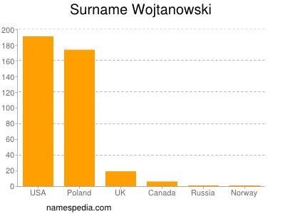 Surname Wojtanowski