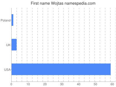 Given name Wojtas
