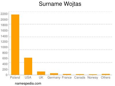 Surname Wojtas