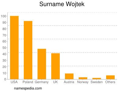 Surname Wojtek