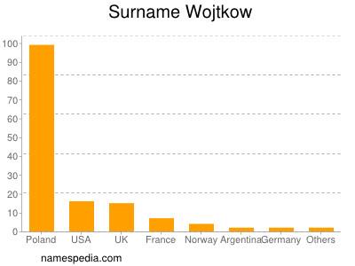 Surname Wojtkow