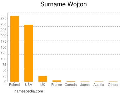 Surname Wojton