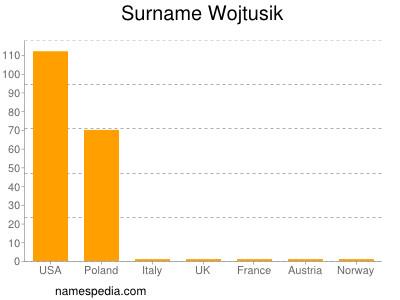 Surname Wojtusik