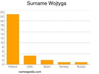Surname Wojtyga