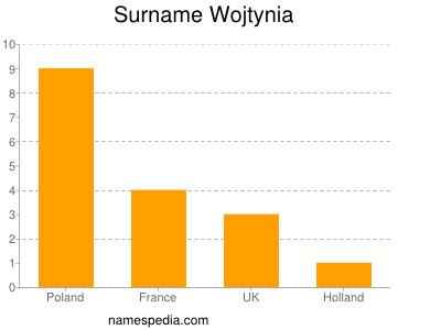 Surname Wojtynia