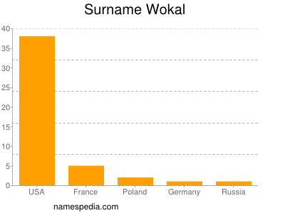 Surname Wokal