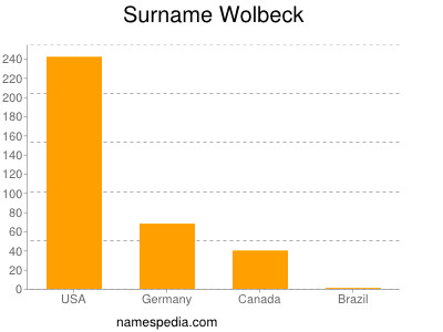 Surname Wolbeck