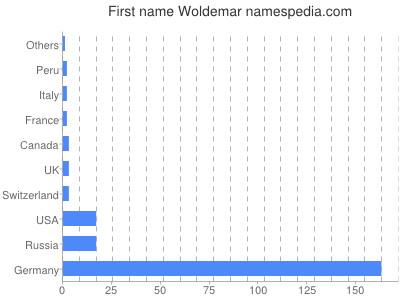 prenom Woldemar