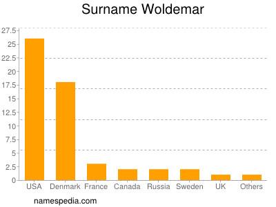 nom Woldemar