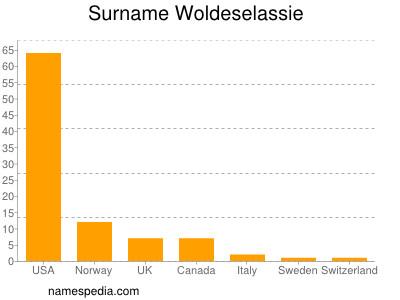 Surname Woldeselassie
