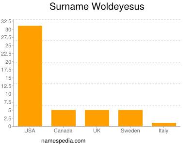 Surname Woldeyesus