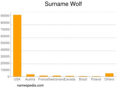 Familiennamen Wolf