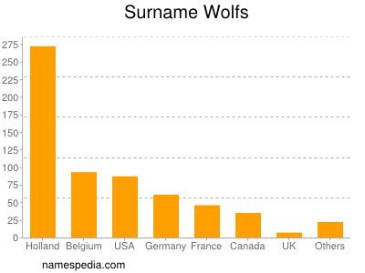 nom Wolfs
