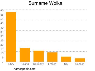 Surname Wolka
