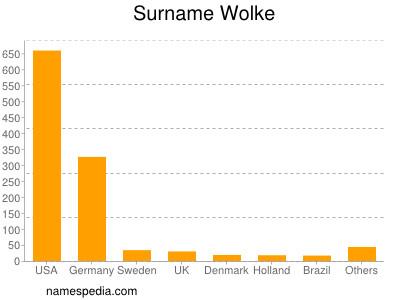 Surname Wolke