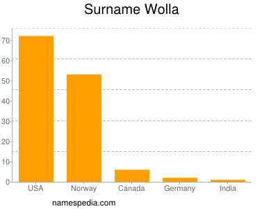 Surname Wolla