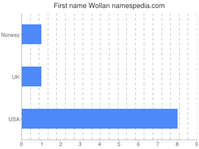 Given name Wollan