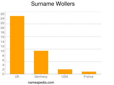 Surname Wollers