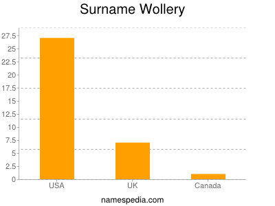 Surname Wollery