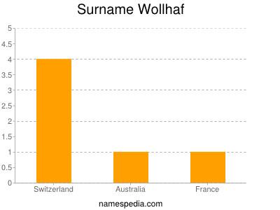 Surname Wollhaf
