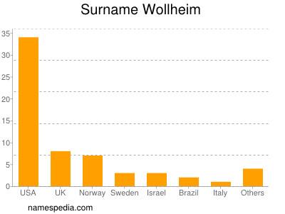 Surname Wollheim