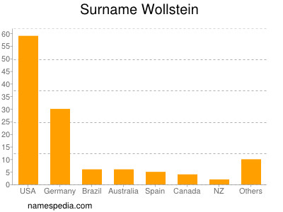 Surname Wollstein