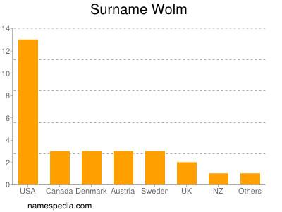 Familiennamen Wolm