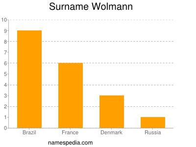 Surname Wolmann