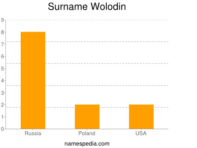 Surname Wolodin
