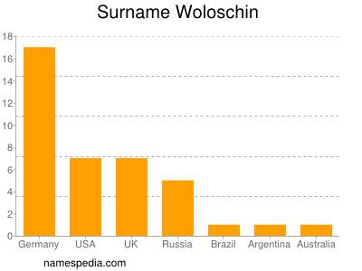 Surname Woloschin